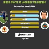 Nikola Storm vs Joachim van Damme h2h player stats
