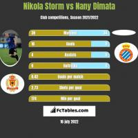Nikola Storm vs Nany Dimata h2h player stats