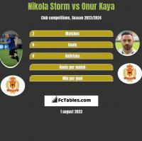Nikola Storm vs Onur Kaya h2h player stats