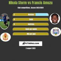 Nikola Storm vs Francis Amuzu h2h player stats