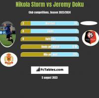 Nikola Storm vs Jeremy Doku h2h player stats