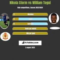 Nikola Storm vs William Togui h2h player stats