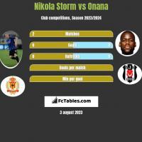 Nikola Storm vs Onana h2h player stats