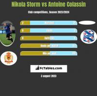 Nikola Storm vs Antoine Colassin h2h player stats