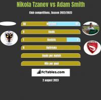 Nikola Tzanev vs Adam Smith h2h player stats
