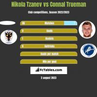 Nikola Tzanev vs Connal Trueman h2h player stats