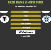 Nikola Tzanev vs Jamie Butler h2h player stats