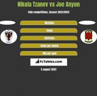Nikola Tzanev vs Joe Anyon h2h player stats