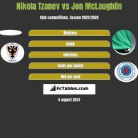 Nikola Tzanev vs Jon McLaughlin h2h player stats