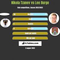 Nikola Tzanev vs Lee Burge h2h player stats