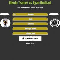 Nikola Tzanev vs Ryan Huddart h2h player stats