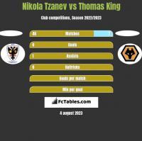 Nikola Tzanev vs Thomas King h2h player stats