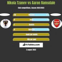 Nikola Tzanev vs Aaron Ramsdale h2h player stats