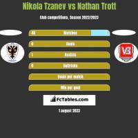 Nikola Tzanev vs Nathan Trott h2h player stats