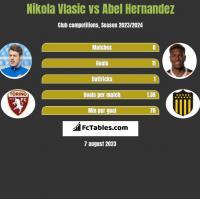 Nikola Vlasic vs Abel Hernandez h2h player stats