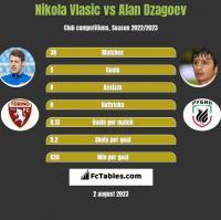 Nikola Vlasic vs Alan Dzagoev h2h player stats
