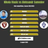 Nikola Vlasic vs Aleksandr Samedov h2h player stats