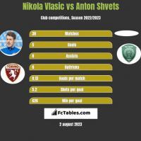 Nikola Vlasic vs Anton Shvets h2h player stats