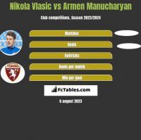 Nikola Vlasic vs Armen Manucharyan h2h player stats