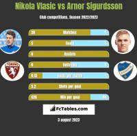 Nikola Vlasic vs Arnor Sigurdsson h2h player stats