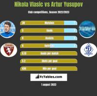 Nikola Vlasic vs Artur Yusupov h2h player stats