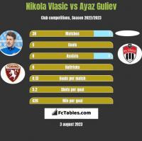 Nikola Vlasic vs Ayaz Guliev h2h player stats