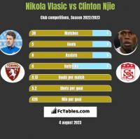 Nikola Vlasic vs Clinton Njie h2h player stats