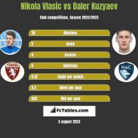 Nikola Vlasic vs Daler Kuzyaev h2h player stats