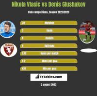 Nikola Vlasic vs Denis Glushakov h2h player stats
