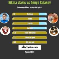 Nikola Vlasic vs Denys Kulakov h2h player stats