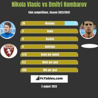 Nikola Vlasic vs Dmitri Kombarov h2h player stats