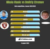 Nikola Vlasic vs Dmitriy Efremov h2h player stats