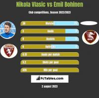 Nikola Vlasic vs Emil Bohinen h2h player stats
