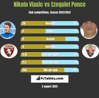 Nikola Vlasic vs Ezequiel Ponce h2h player stats
