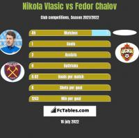 Nikola Vlasic vs Fedor Chalov h2h player stats