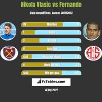 Nikola Vlasic vs Fernando h2h player stats