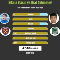 Nikola Vlasic vs Ilzat Akhmetov h2h player stats