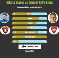 Nikola Vlasic vs Ismael Silva Lima h2h player stats