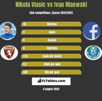 Nikola Vlasic vs Ivan Maewski h2h player stats