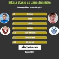 Nikola Vlasic vs Jano Ananidze h2h player stats