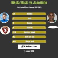 Nikola Vlasic vs Joaozinho h2h player stats