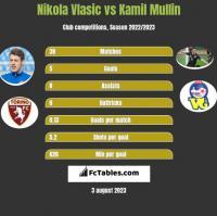 Nikola Vlasic vs Kamil Mullin h2h player stats