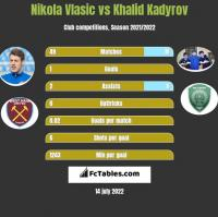 Nikola Vlasic vs Khalid Kadyrov h2h player stats