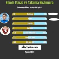 Nikola Vlasic vs Takuma Nishimura h2h player stats