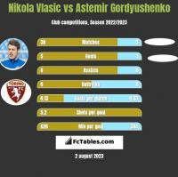 Nikola Vlasic vs Astemir Gordyushenko h2h player stats
