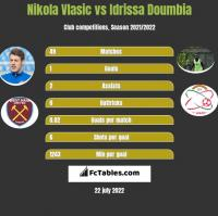 Nikola Vlasic vs Idrissa Doumbia h2h player stats