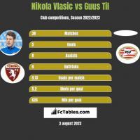 Nikola Vlasic vs Guus Til h2h player stats