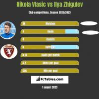 Nikola Vlasic vs Ilya Zhigulev h2h player stats
