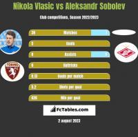 Nikola Vlasic vs Aleksandr Sobolev h2h player stats
