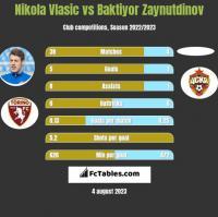 Nikola Vlasic vs Baktiyor Zaynutdinov h2h player stats